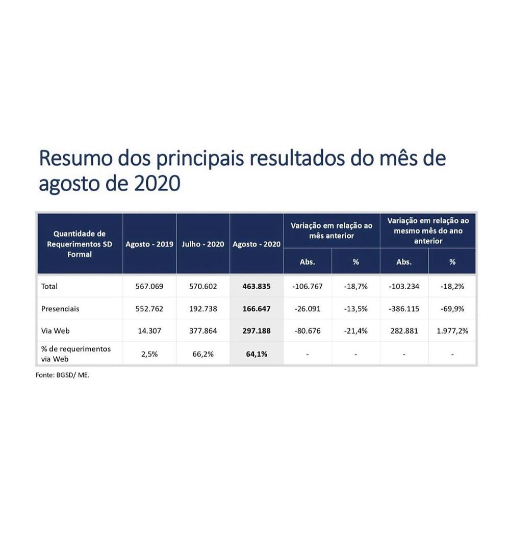 Tabela mostra Redução nos requerimentos do Seguro Desemprego agosto 2020
