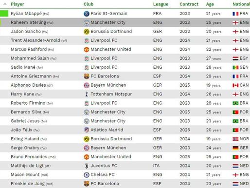 Mbappé, do PSG, é o jogador mais valioso das cinco grandes ligas da Europa.