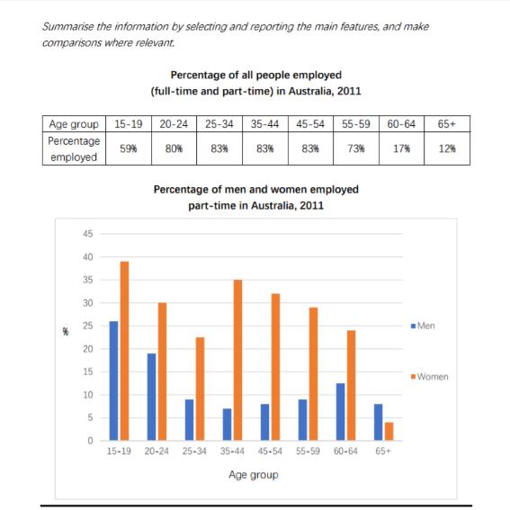 IELTS Writing Task 1 Academic Bar Chart Table