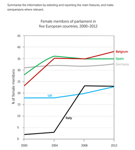 IELTS Writing Task 1 Line Graph Female MPs