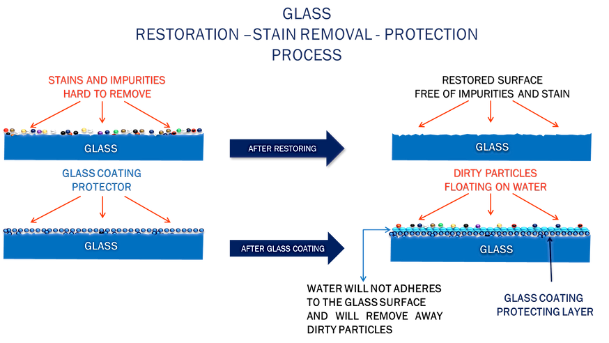 KSUSOI GLASS RESTORATION AND PROTECTION PROCESS - GLASS HARD WATER STAINS REMOVAL - GLASS SOAP SCUM REMOVAL SERVICES - GLASS RESTORATION SERVICES - HOUSTON - LEAGUE CITY- FRIENDSWOOD CLEAR LAKE – GALVESTON – DICKINSON - PEARLAND - ALVIN - EL LAGO - SEABROOK - KEMAH - SANTA FE