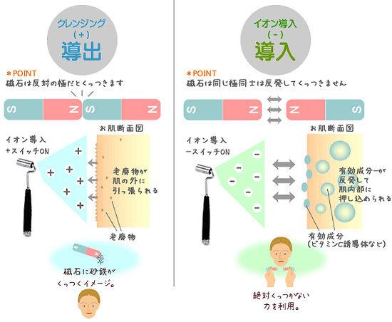 イオン導入とイオンクレンジング