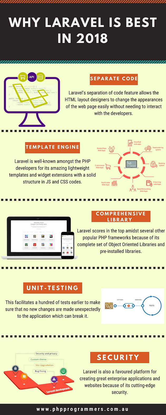 Compelling Features That Made Laravel The First-choice Framework for W