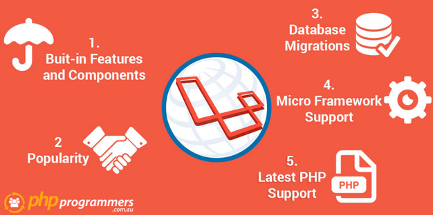Know What Laravel Web App Can Do For eCommerce