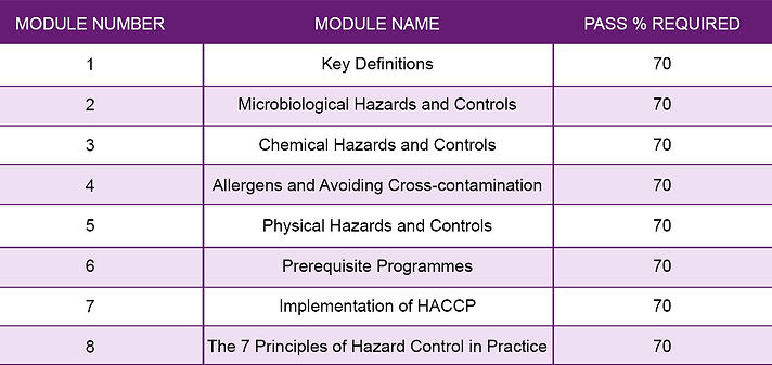 INTRODUCTION-TO-HACCP-Level-2.jpg
