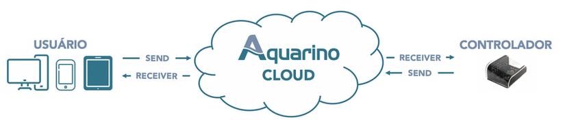 Cloud Manager Aquarino
