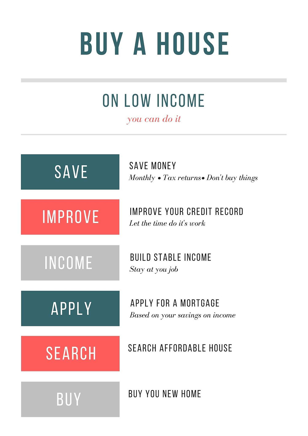 Buy a House on Low Income flow chart