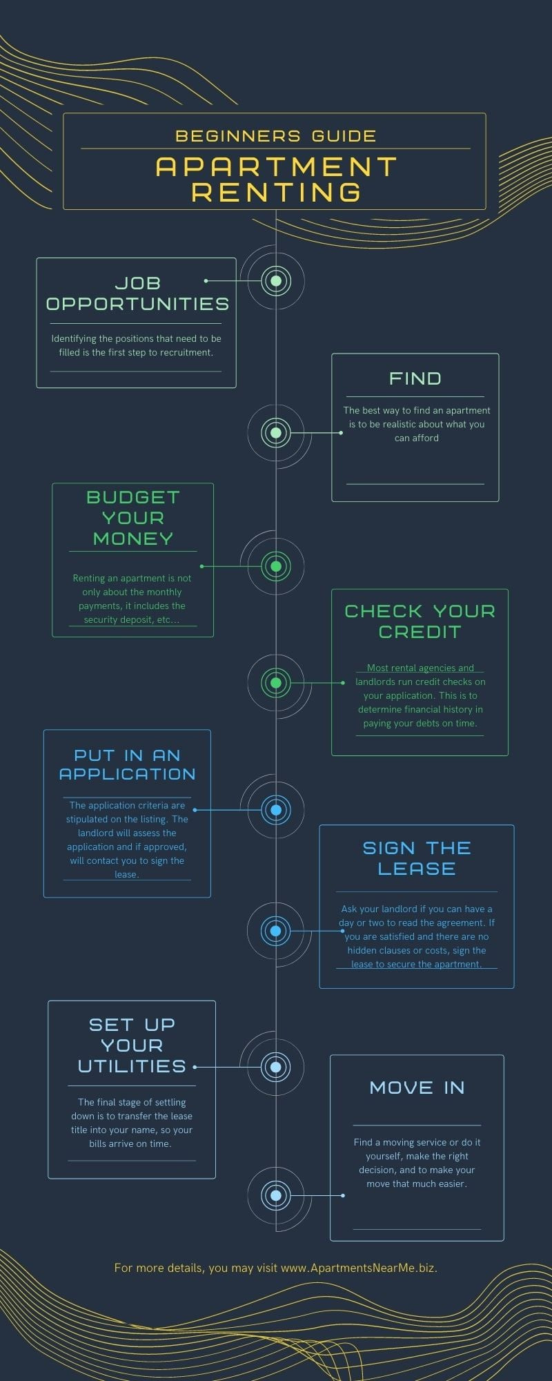 Infographic thoroughly explaining the process of renting an apartment from start to finish with 10 tips.