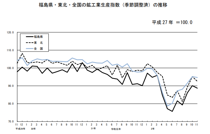 福島の鉱工業生産は未だ低調