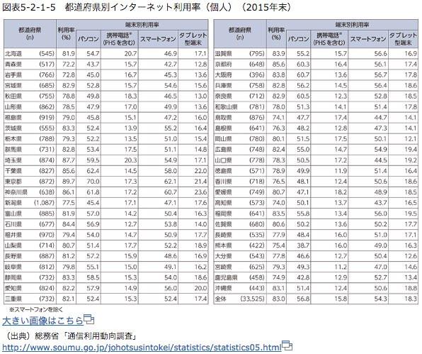 都道府県別インターネット利用率(個人)