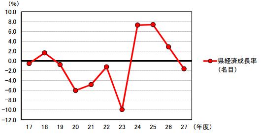 福島の県経済成長率のグラフ(平成27年度版)