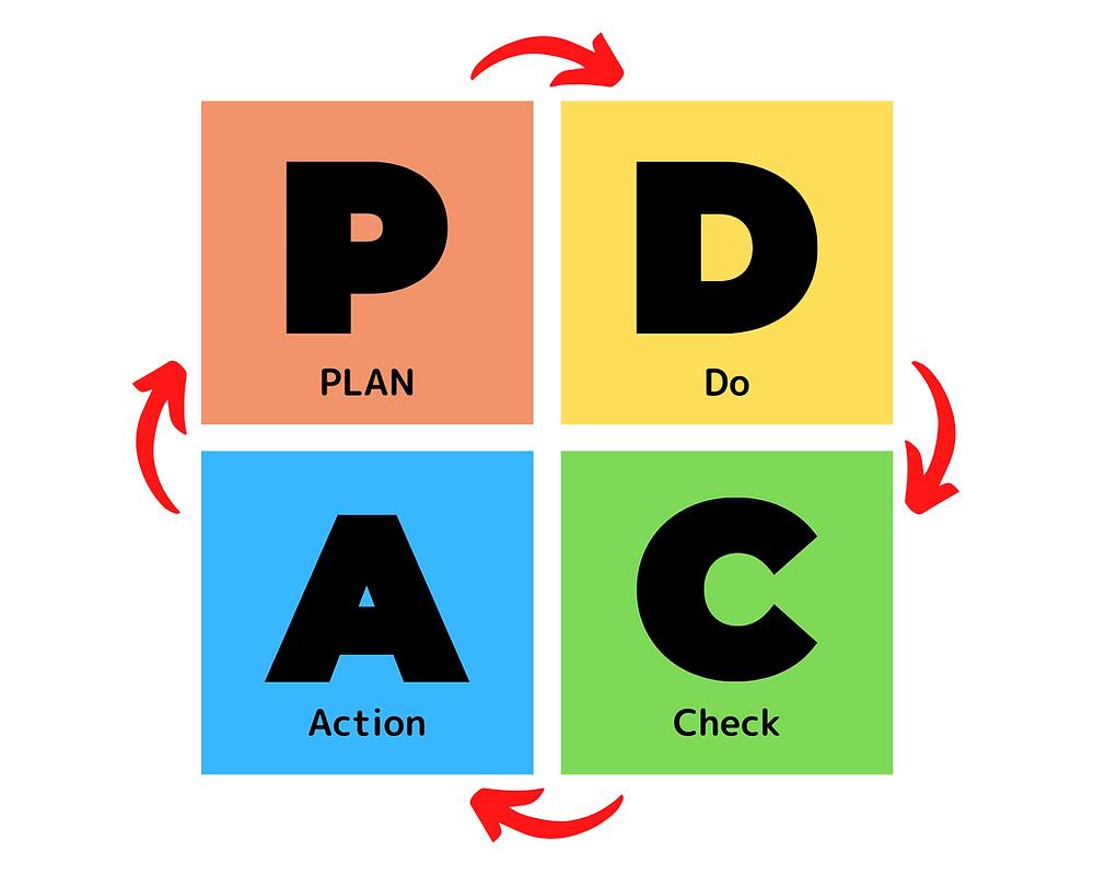 PDCAサイクルの概念図