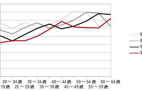 政府のデータから見る福島経済のこれから