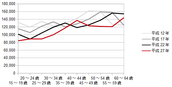 福島の年齢別人口推移のグラフ