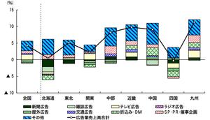 2015年から2018年の広告業の売り上げ伸び率