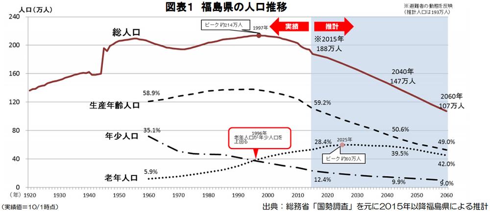 福島県の人口推移のグラフ(総務省「国税調査」を元に2015年以降福島県による推計)