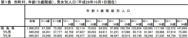 福島県現住人口調査年報(平成28年版)