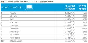 2015年日本におけるパソコンからの利用者数TOP10