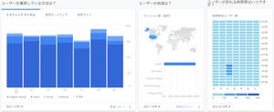 Google Analyticsで様々なデータが見れる