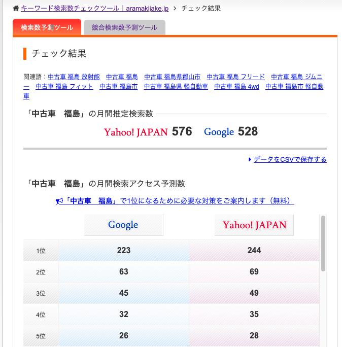 検索数の予想データ