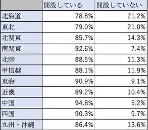福島県内企業のWebサイト開設率