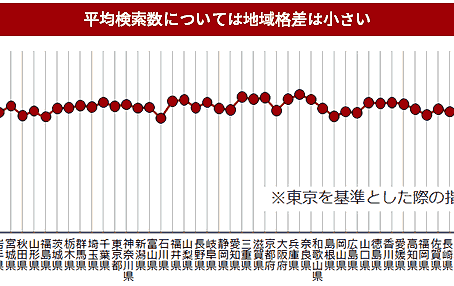 データから見る福島のネット広告