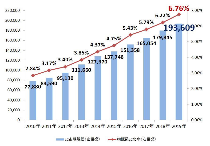 日本の2019年までのEC市場推移