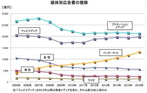 媒体別広告費の推移のグラフ(電通より出典)