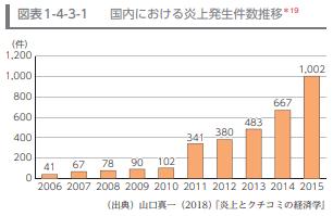 国内における炎上発生件数推移
