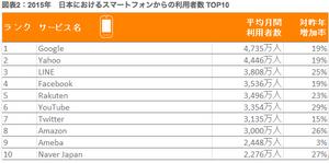 2015年日本におけるスマートフォンからの利用者数TOP10