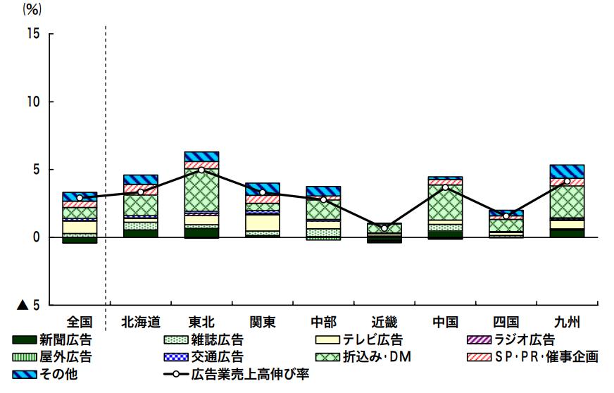 昭和63年から2015年までの広告業の売り上げ伸び率