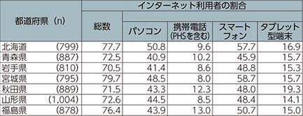福島県のネット利用の際の使用端末の割合のグラフ