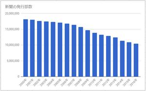 新聞の発行部数のグラフ(日本新聞協会より出典)