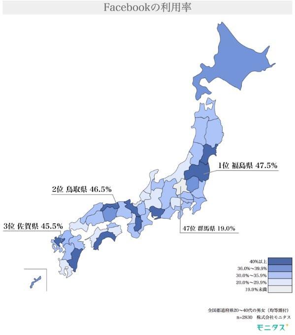Facebookの利用率全国1位は福島県