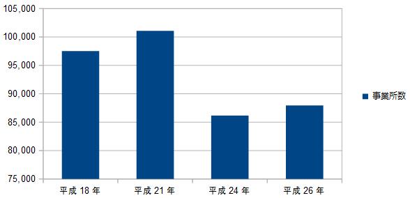 福島県内の事業所数のグラフ