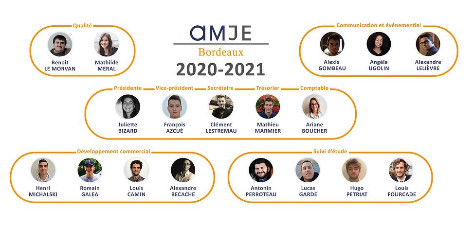 Organigramme_AMJE_Bordeaux_V2.png