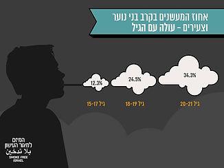 אחוז המעשנים בקרב בני הנוער.jpg