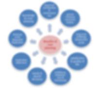 benefits of care planning.JPG