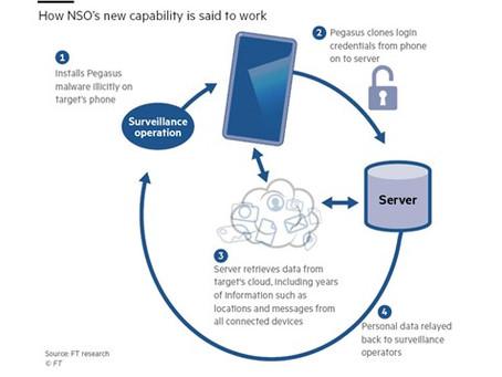 Spyware Pegasus consegue espionar nuvem da Google e Apple, diz NSO