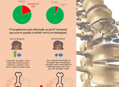 Por que a osteoporose é mais comum em mulheres?