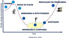 A Curva de Mudança e a relação com o momento atual das organizações.