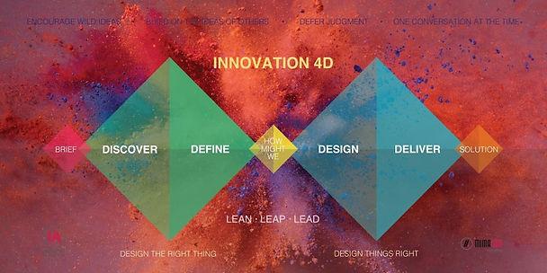 Innovation 4D Model