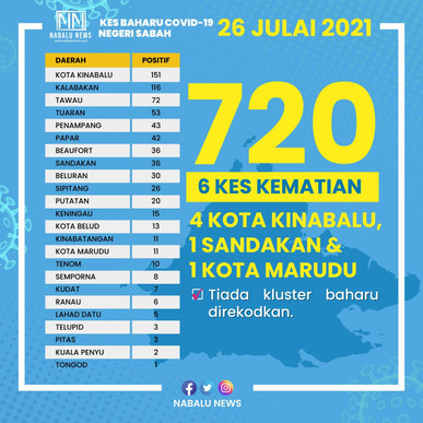 Covid-19: 46 pct of Sabah's 720 new cases stem from close contact screening
