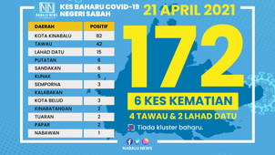 SABAH COVID CASES BACK TO THREE DIGITS, KK RECORDS HIGHEST WITH 82