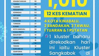 1,010 kes baharu Covid direkodkan di Sabah hari ini, 12 kematian