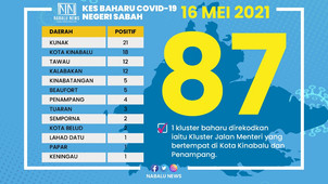 SABAH RECORDS 87 NEW COVID-19 CASES