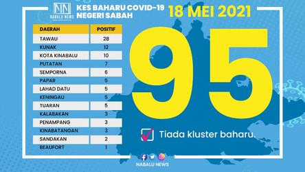 COVID-19: SABAH MENCATATKAN 95 KES POSITIF BAHARU, MENINGKAT 35 KES BERBANDING KELMARIN