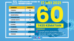 COVID-19: SABAH RECORDS 60 NEW CASES, ONE DEATH