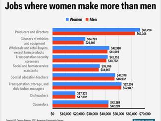 Women in show biz: a tipping point?