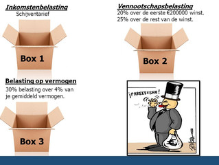 Vastgoed belegging in box 1 of box 3?